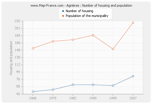 Agnières : Number of housing and population
