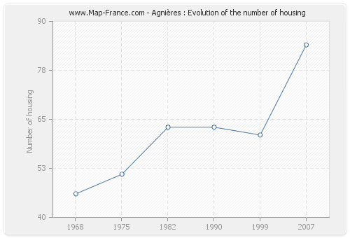 Agnières : Evolution of the number of housing