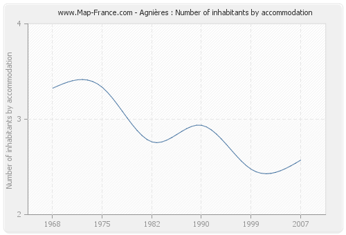 Agnières : Number of inhabitants by accommodation