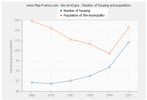 Aix-en-Ergny : Number of housing and population