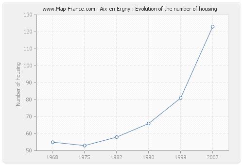 Aix-en-Ergny : Evolution of the number of housing