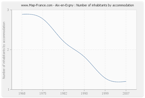 Aix-en-Ergny : Number of inhabitants by accommodation