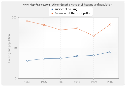 Aix-en-Issart : Number of housing and population