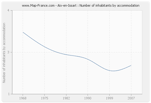 Aix-en-Issart : Number of inhabitants by accommodation