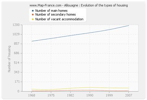 Allouagne : Evolution of the types of housing