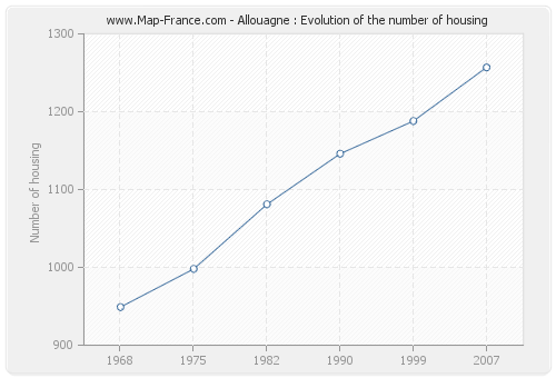 Allouagne : Evolution of the number of housing