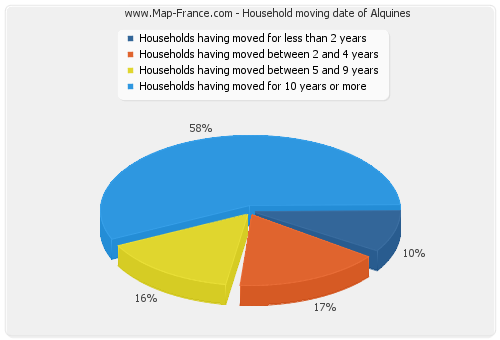 Household moving date of Alquines