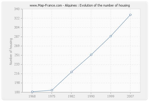 Alquines : Evolution of the number of housing