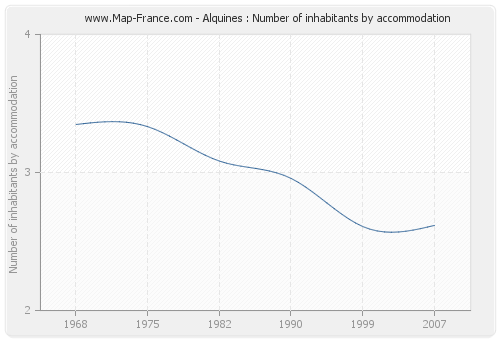 Alquines : Number of inhabitants by accommodation