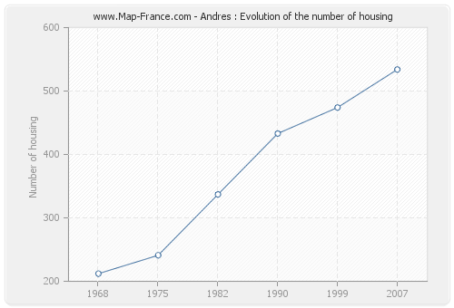 Andres : Evolution of the number of housing