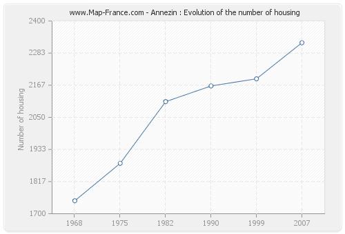 Annezin : Evolution of the number of housing