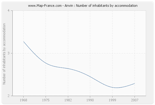 Anvin : Number of inhabitants by accommodation
