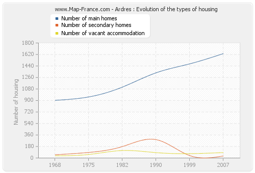 Ardres : Evolution of the types of housing