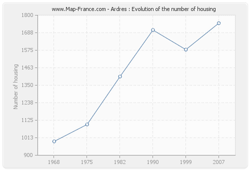 Ardres : Evolution of the number of housing