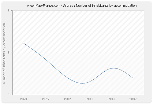 Ardres : Number of inhabitants by accommodation