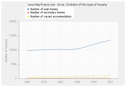 Arras : Evolution of the types of housing