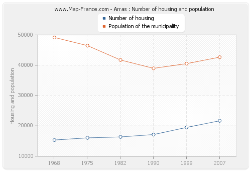 Arras : Number of housing and population