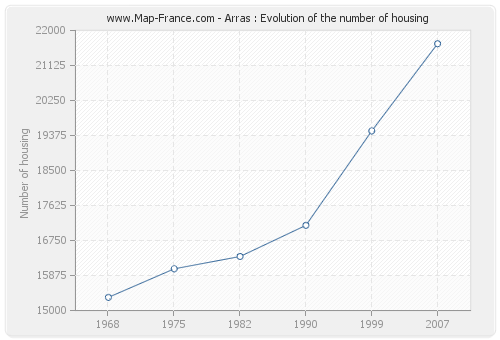 Arras : Evolution of the number of housing