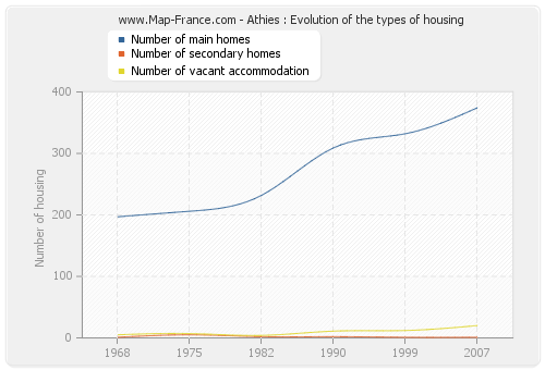 Athies : Evolution of the types of housing