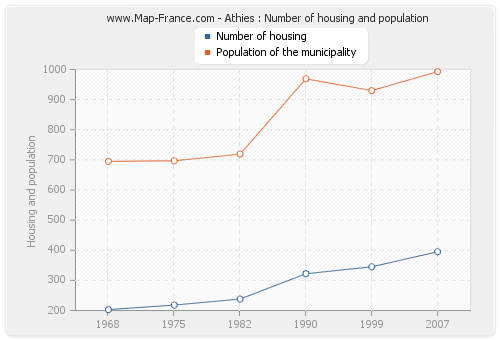 Athies : Number of housing and population