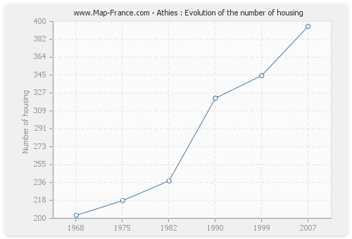 Athies : Evolution of the number of housing