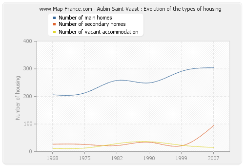Aubin-Saint-Vaast : Evolution of the types of housing