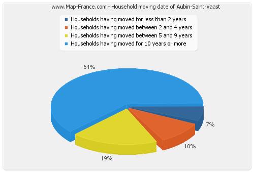Household moving date of Aubin-Saint-Vaast