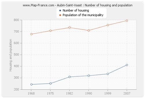 Aubin-Saint-Vaast : Number of housing and population