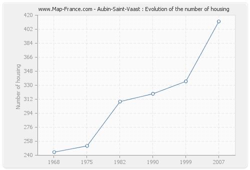 Aubin-Saint-Vaast : Evolution of the number of housing