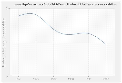 Aubin-Saint-Vaast : Number of inhabitants by accommodation