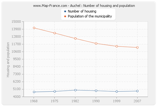 Auchel : Number of housing and population