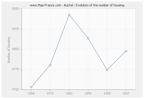Auchel : Evolution of the number of housing