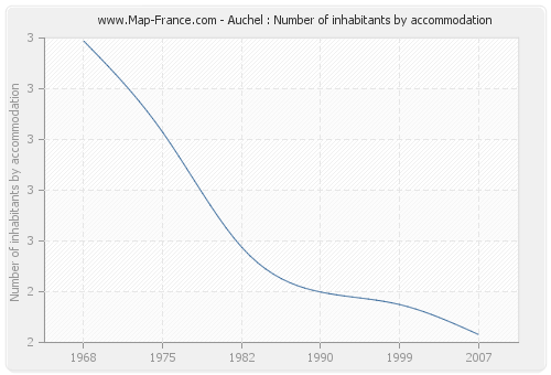 Auchel : Number of inhabitants by accommodation