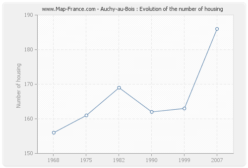 Auchy-au-Bois : Evolution of the number of housing