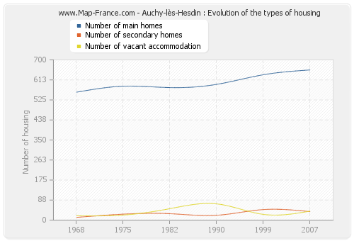 Auchy-lès-Hesdin : Evolution of the types of housing