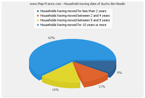 Household moving date of Auchy-lès-Hesdin