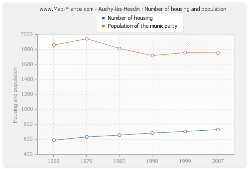 Auchy-lès-Hesdin : Number of housing and population