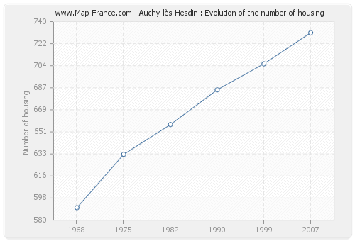 Auchy-lès-Hesdin : Evolution of the number of housing