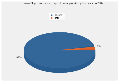 Type of housing of Auchy-lès-Hesdin in 2007