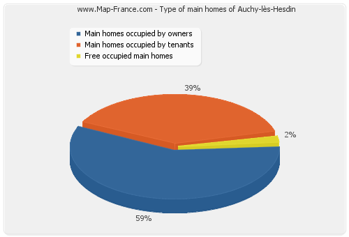 Type of main homes of Auchy-lès-Hesdin