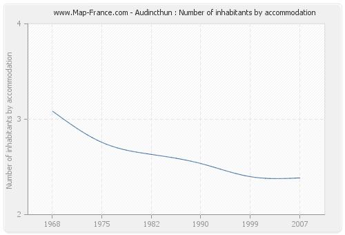 Audincthun : Number of inhabitants by accommodation