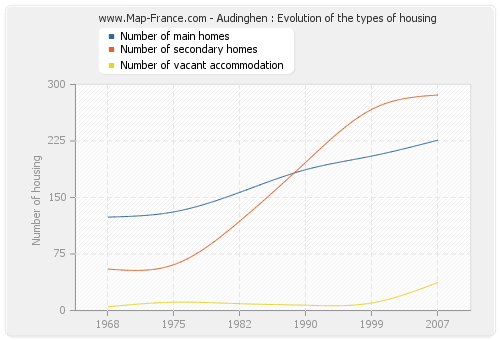 Audinghen : Evolution of the types of housing