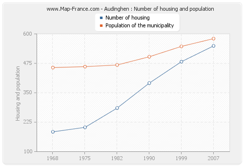 Audinghen : Number of housing and population