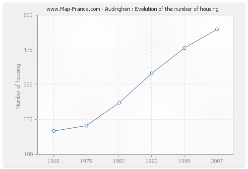 Audinghen : Evolution of the number of housing
