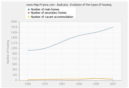 Audruicq : Evolution of the types of housing