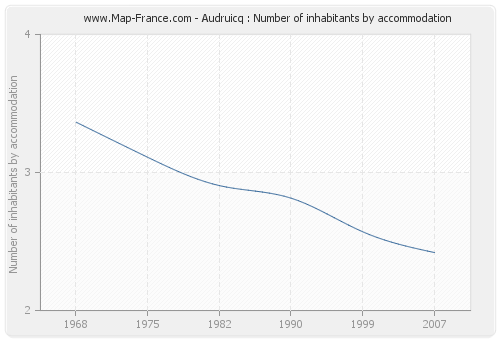 Audruicq : Number of inhabitants by accommodation