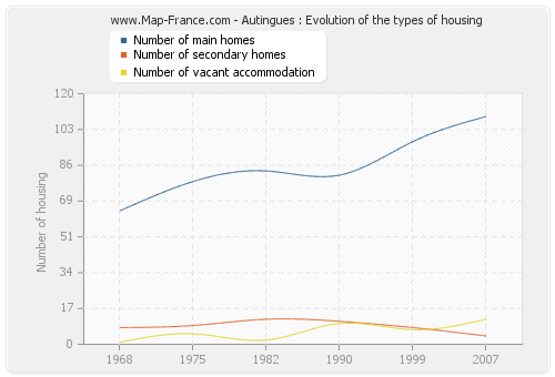 Autingues : Evolution of the types of housing