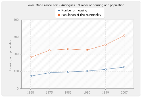 Autingues : Number of housing and population