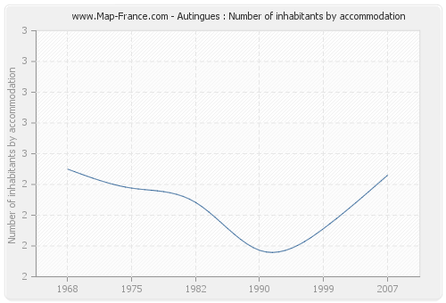 Autingues : Number of inhabitants by accommodation