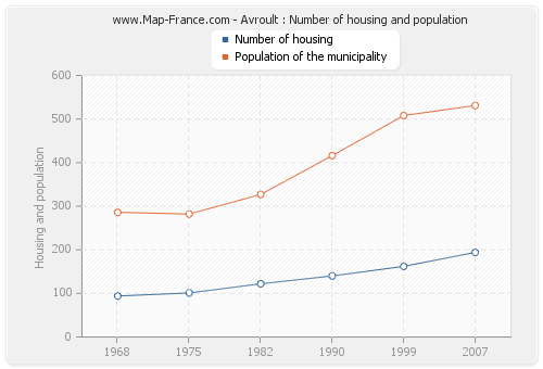 Avroult : Number of housing and population